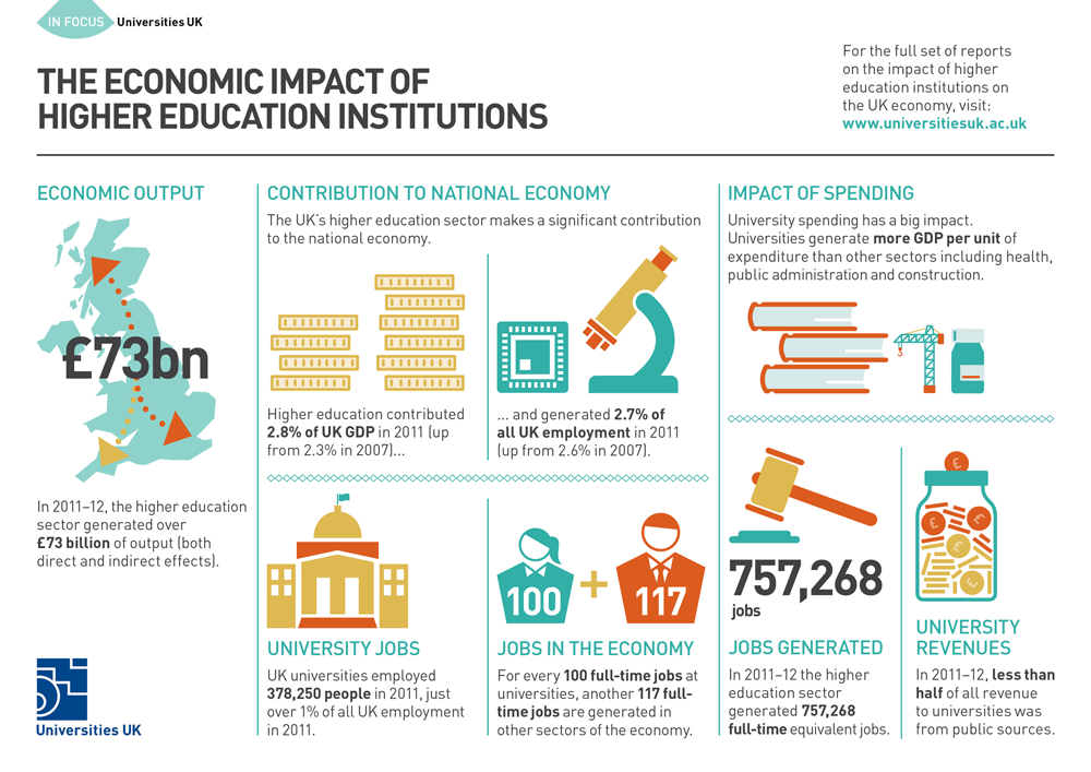 How Has Higher Education Helped UK