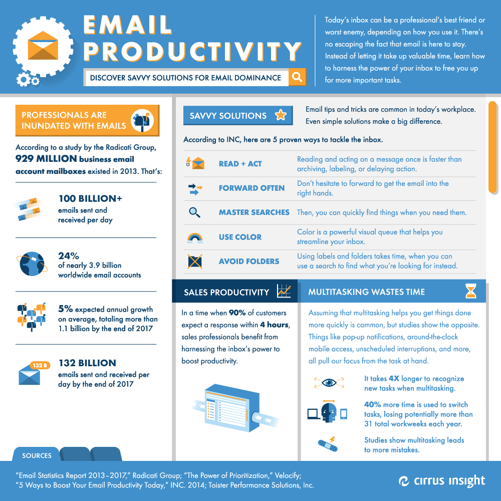 Are You Managing Email Or Getting Managed By Email
