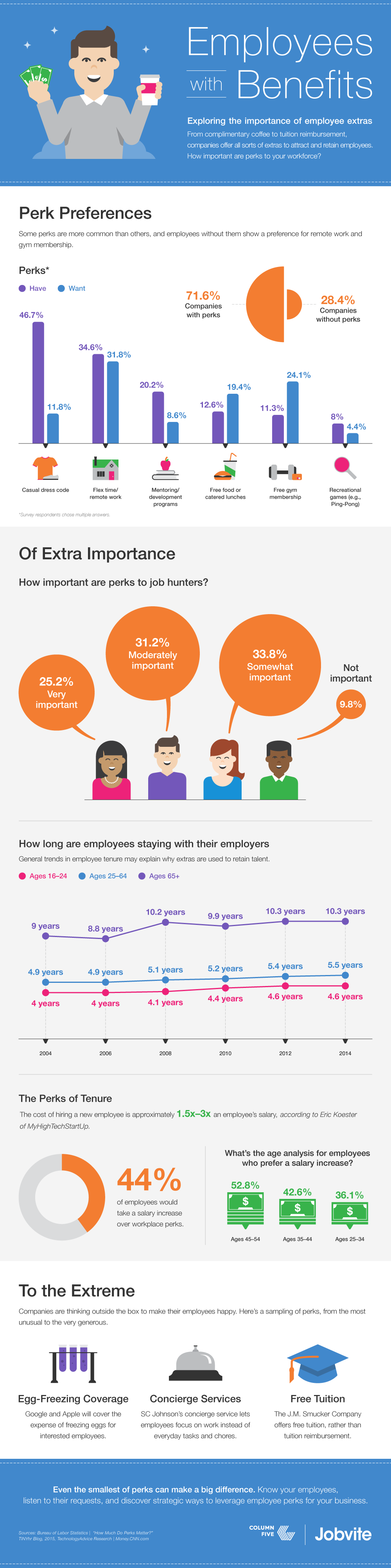 Survey Results: Which Job Perk Do You Want At Work