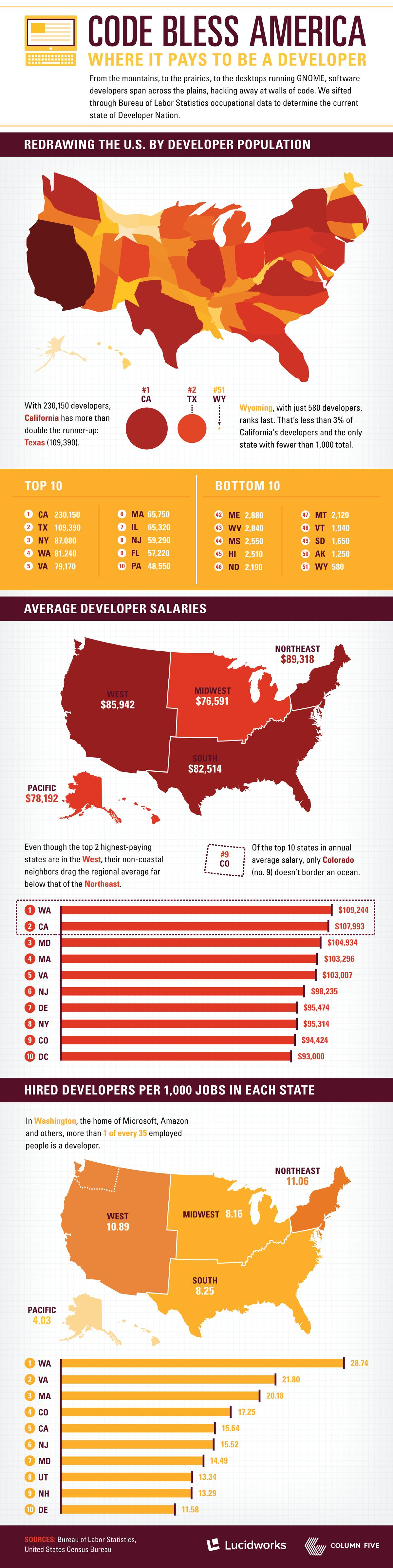 Where Are The Highest Paying States For Developers