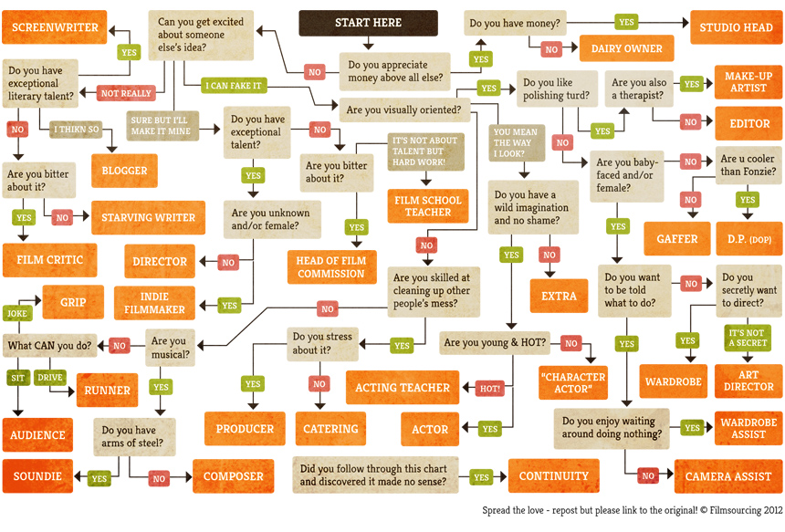 Which Film Career Should You Choose