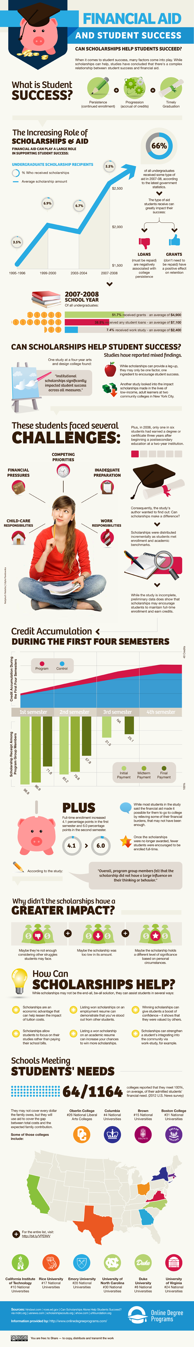 Do Scholarships Help Students Be More Successful