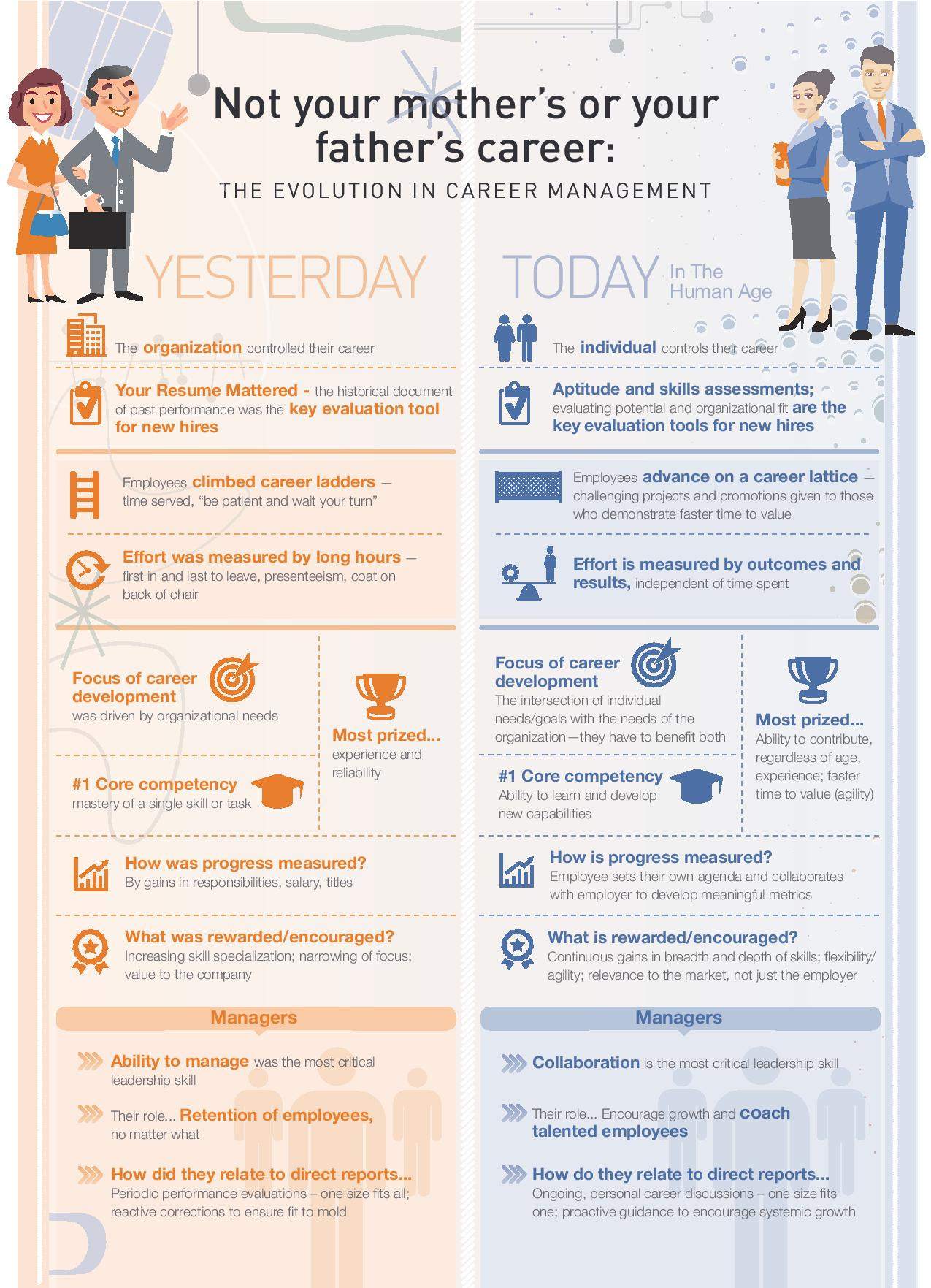 The Evolution Of Career Management