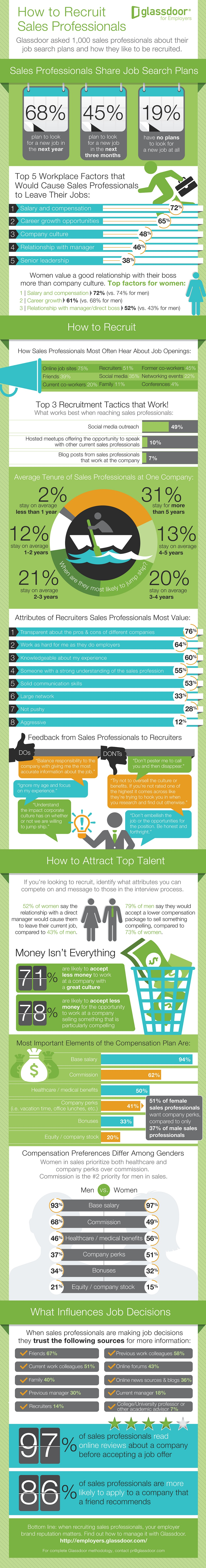 What Do Sales Professionals Want And How To Recruit Them