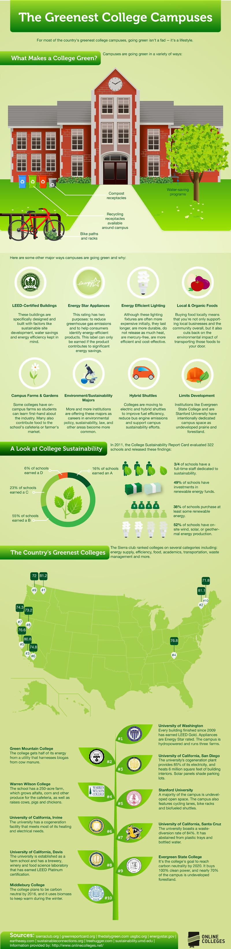 Are More Colleges Going Green