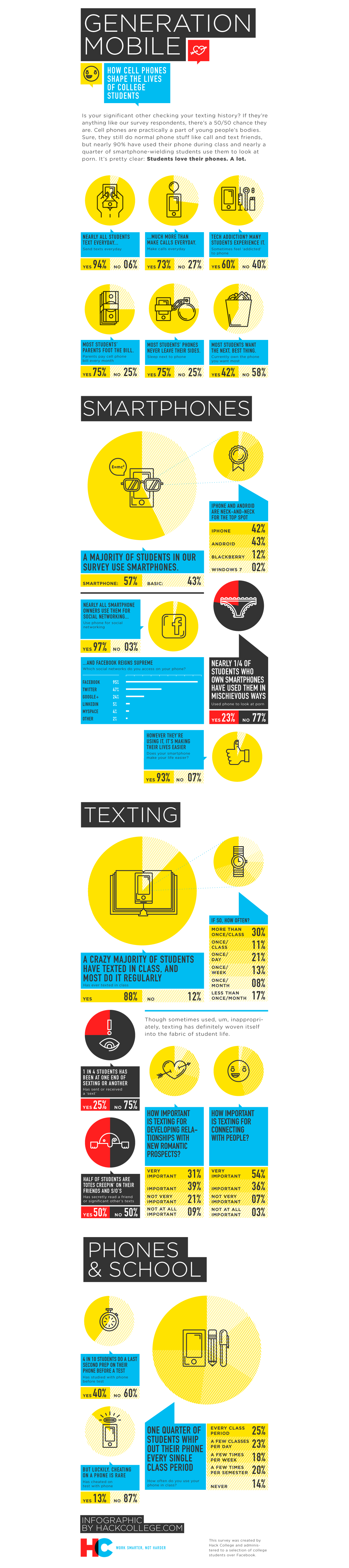 Survey Results: How Often Do Students Use Their Phone
