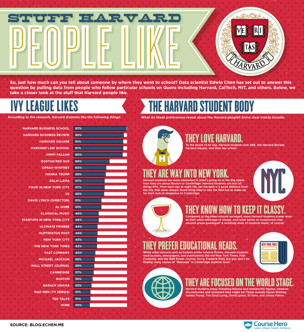 What Do Harvard Students Like