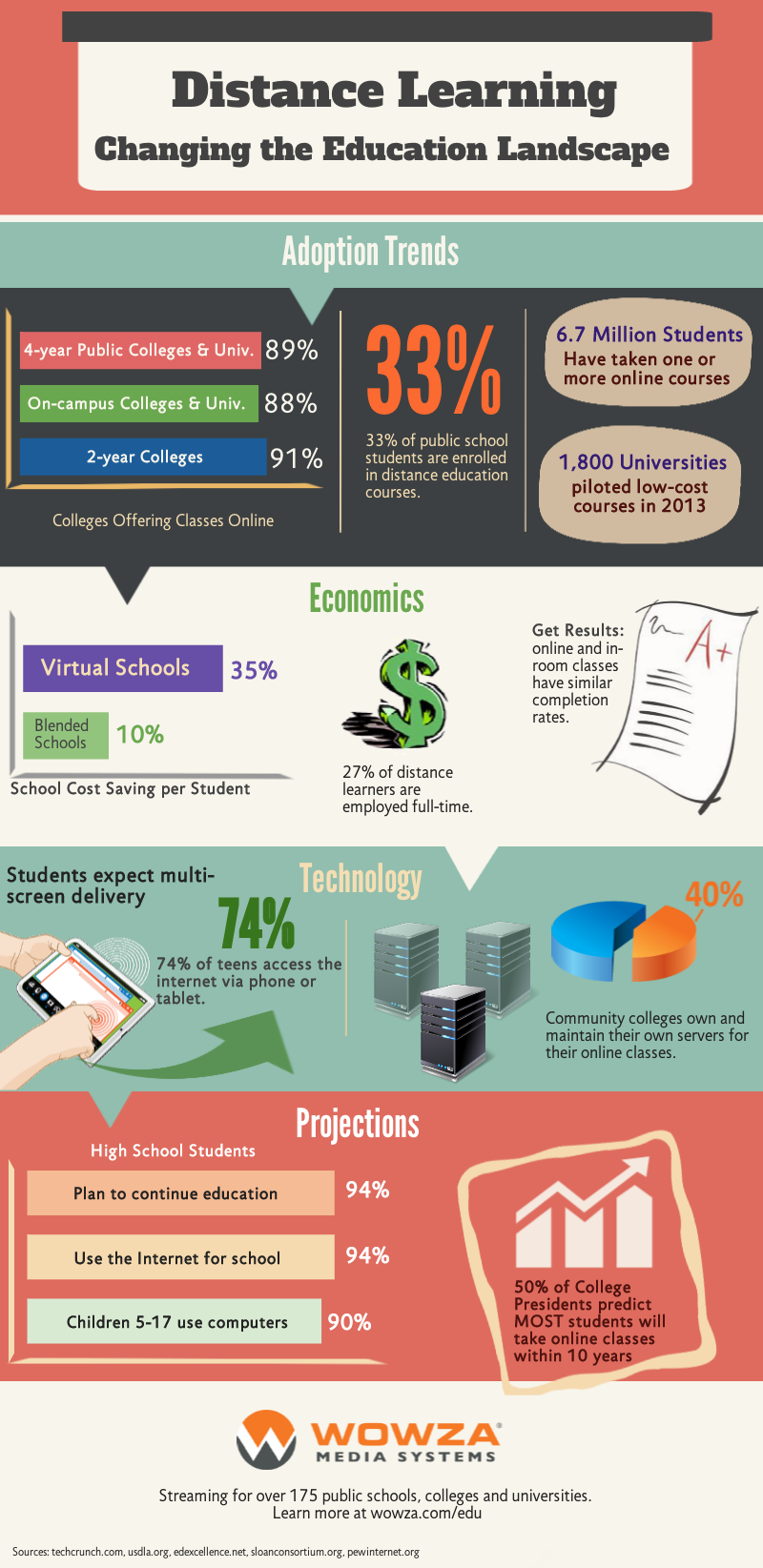 What Is The Future For Distance Learning