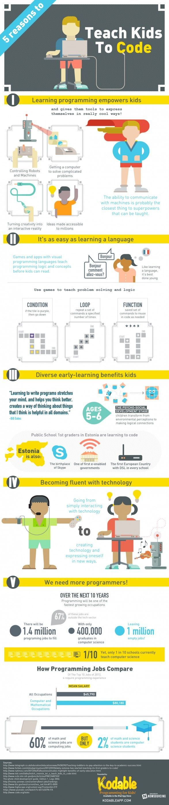 5 Reasons You Should Teach Kids To Code