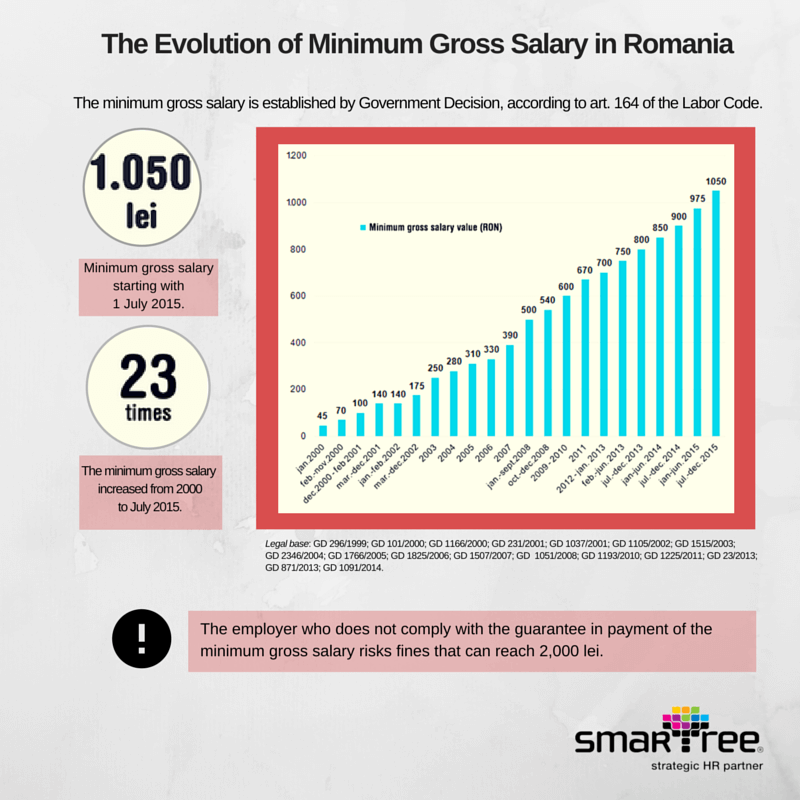 What Is The Minimum Wage In Romania