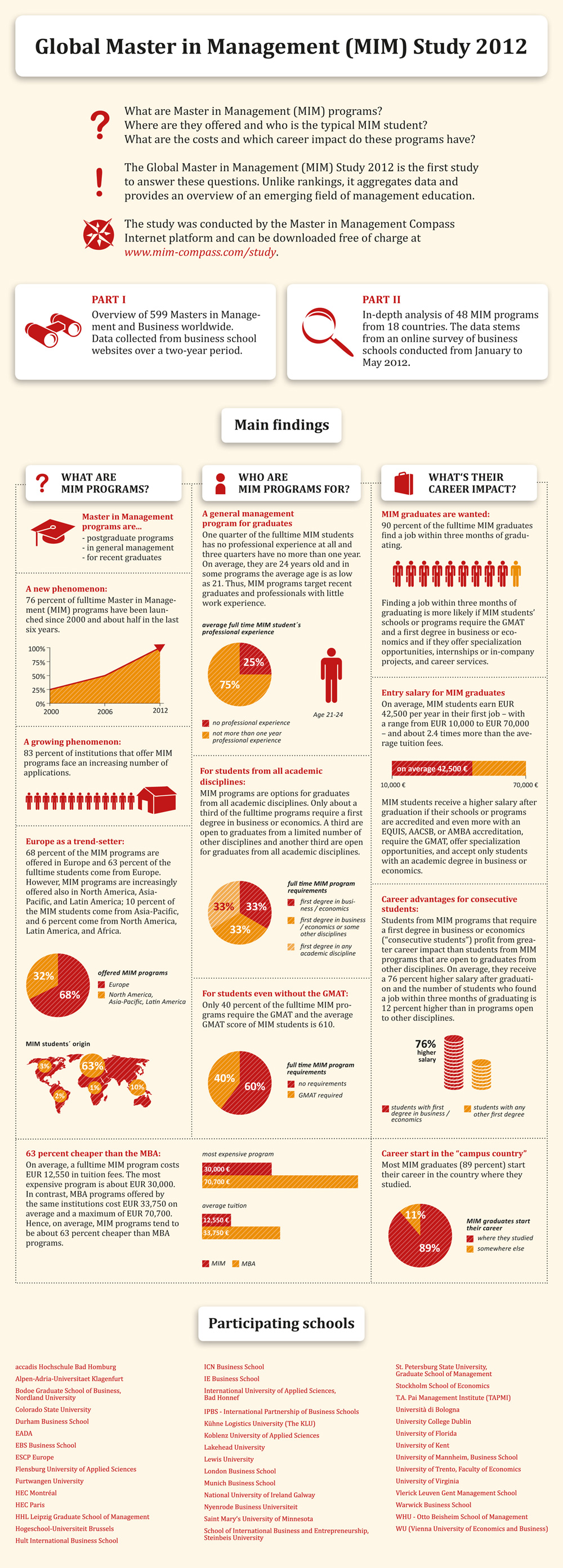 A Degree In Global Master In Management Infographic