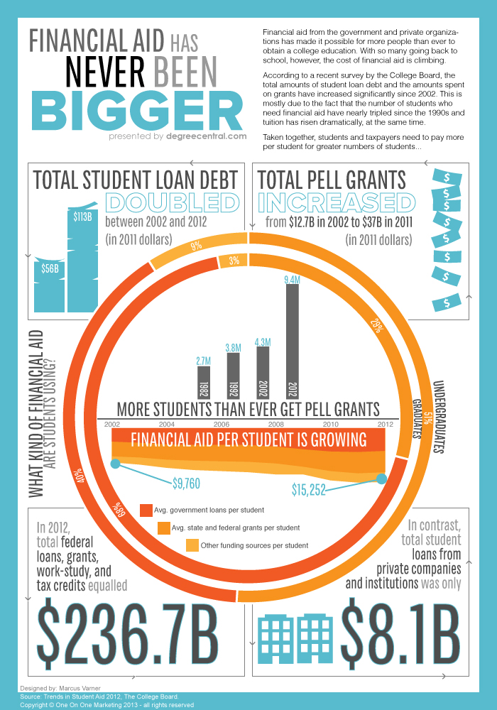 Total Student Loan Debt And Pell Grants