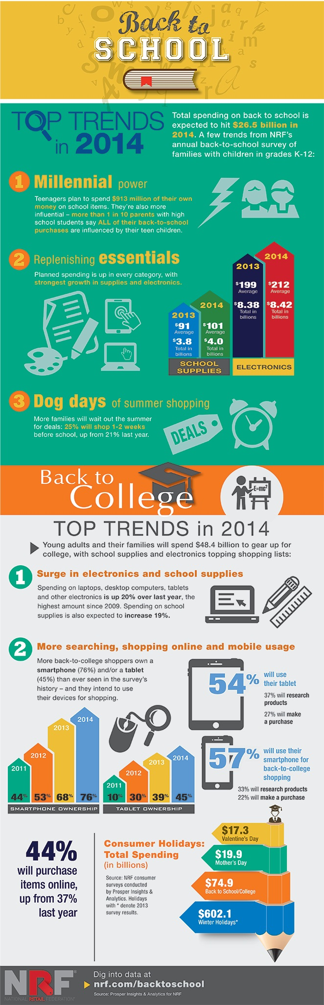 Hot Trends In Back To School Shopping
