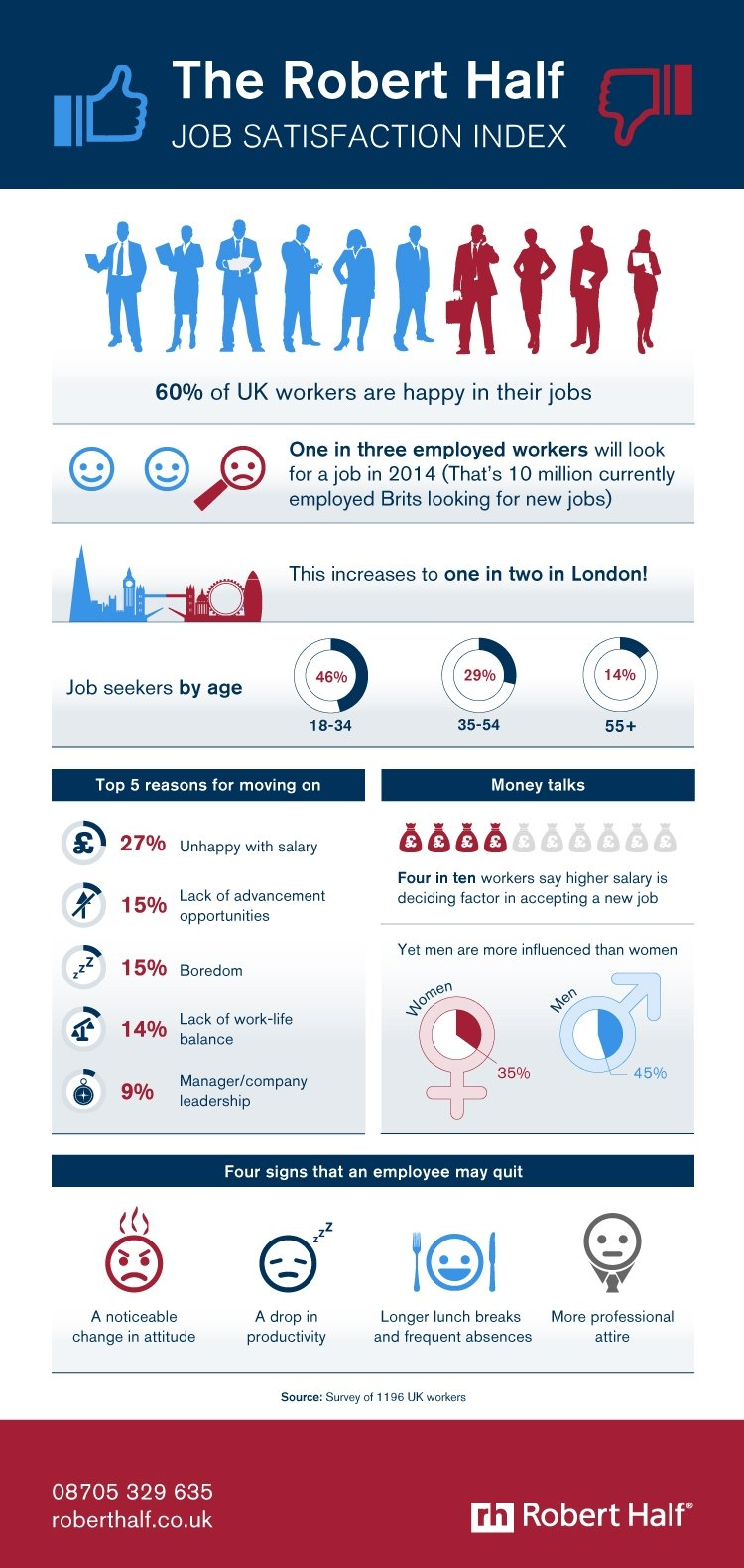 Survey Results: Are UK Workers Happy With Their Jobs