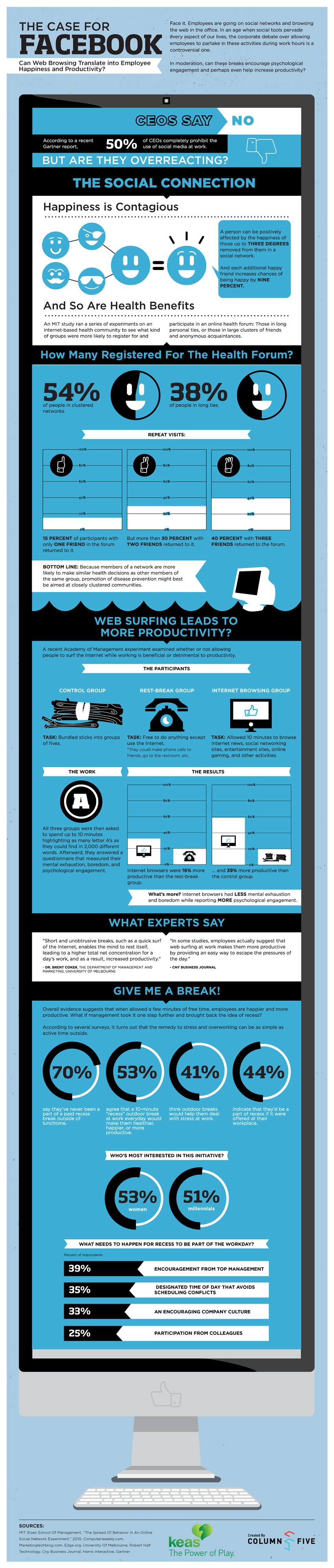 Does Web Browsing During Breaks Lead To More Productivity