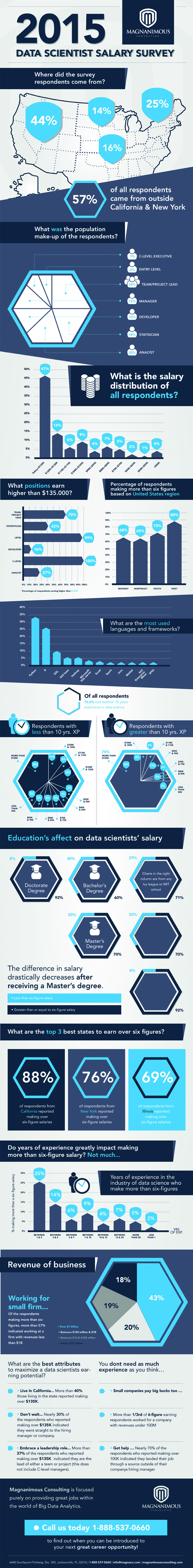 How Much Do Data Scientists Make