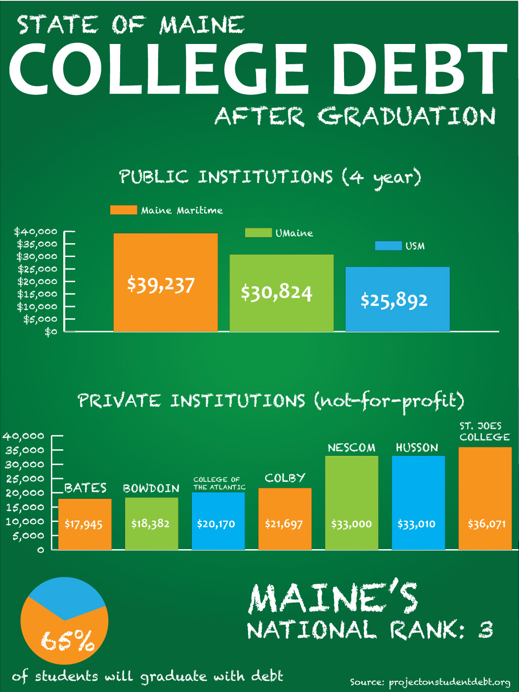 Student Loan Debt In Maine