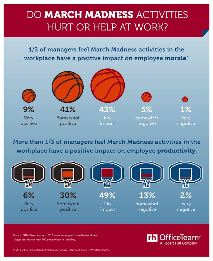 Does March Madness Improve Productivity At Work