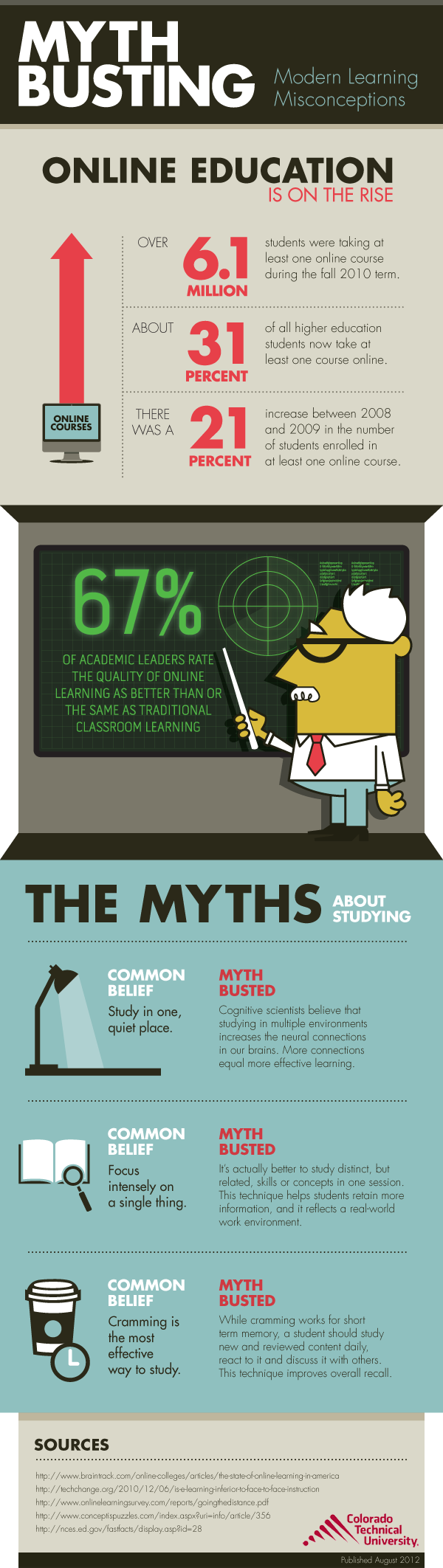 3 Busted Myths About Studying