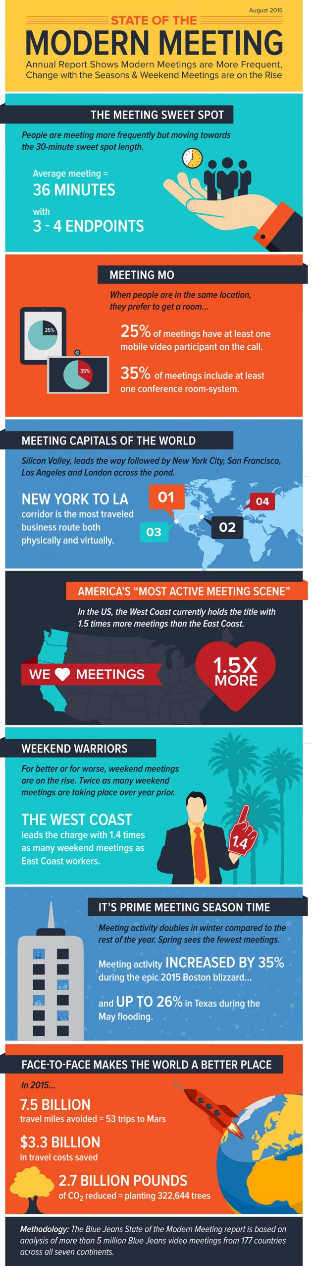 The State Of Meetings In 2015
