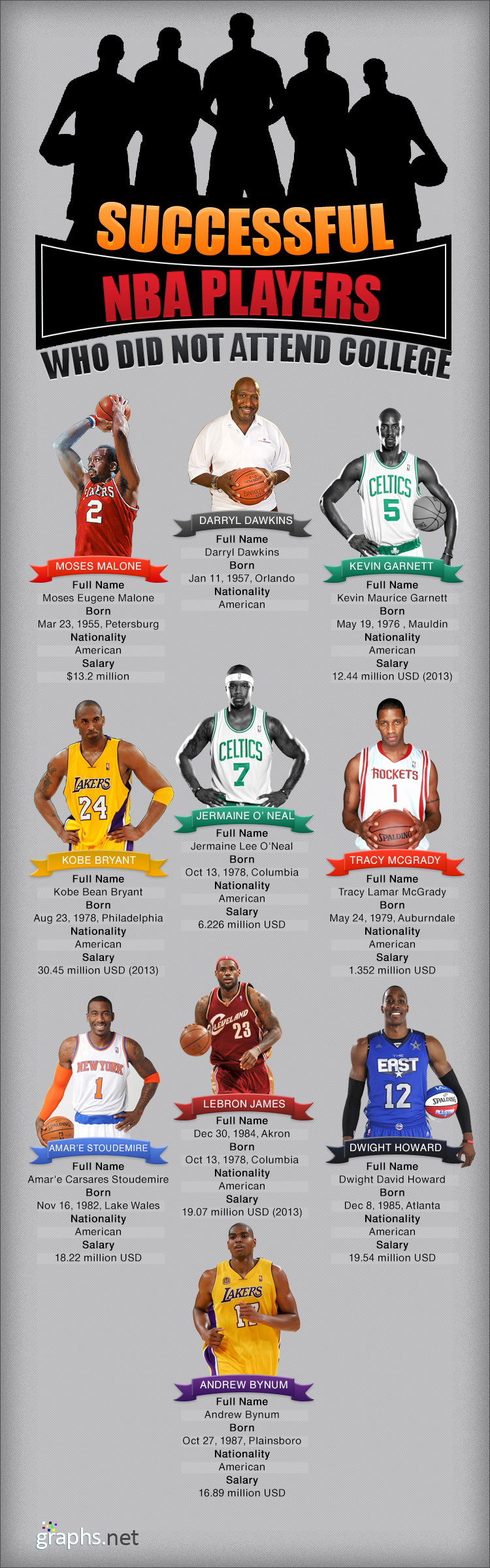 10 NBA Players Who Didnt Go To College