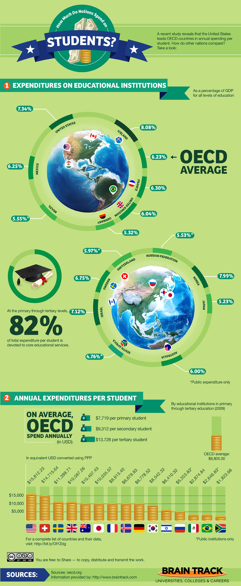 How Much Do Countries Spend Per Student
