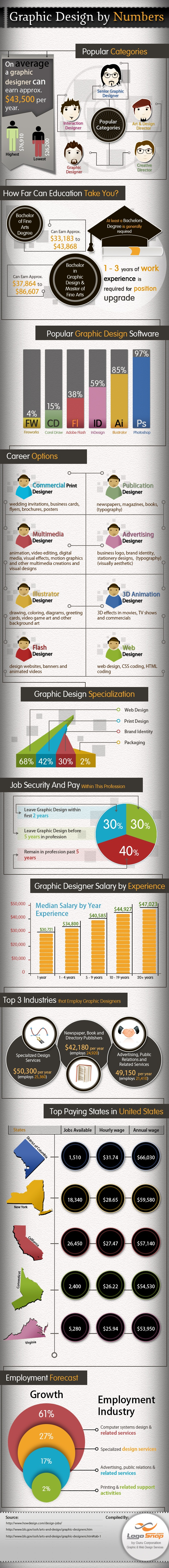 Graphic Design Careers By Numbers