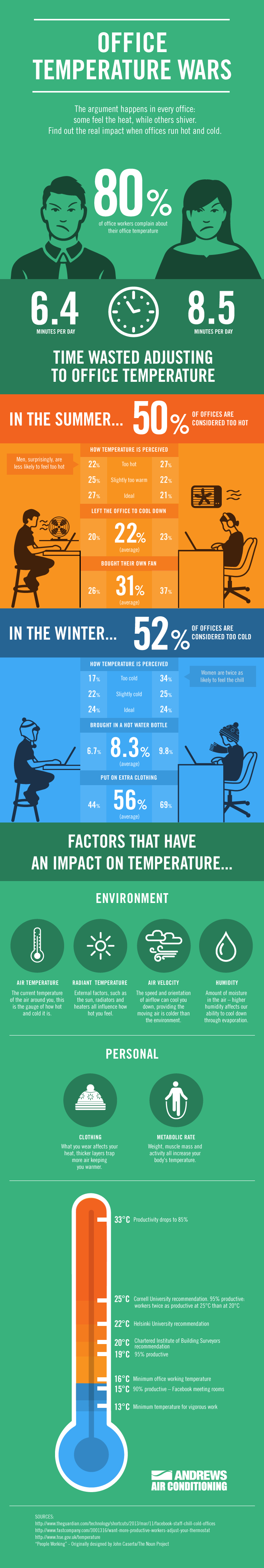 Survey Results: Is Your Office Too Hot Or Too Cold