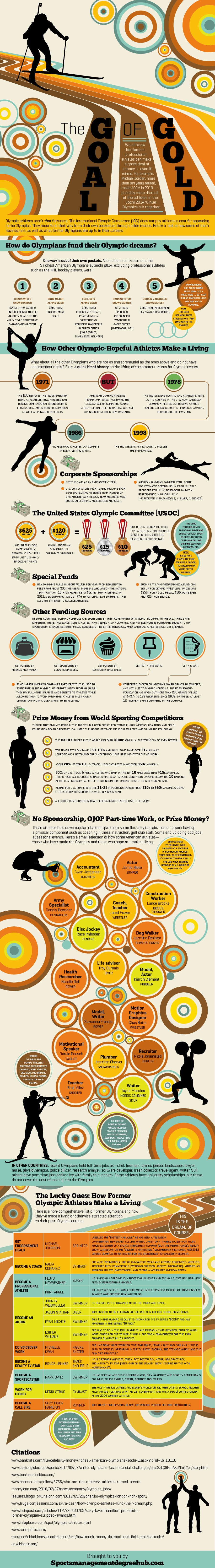 Did You Know That An Olympian Salary Is $0