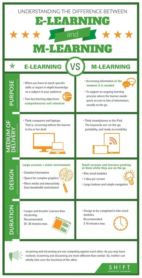 4 Differences Between E Learning And M Learning