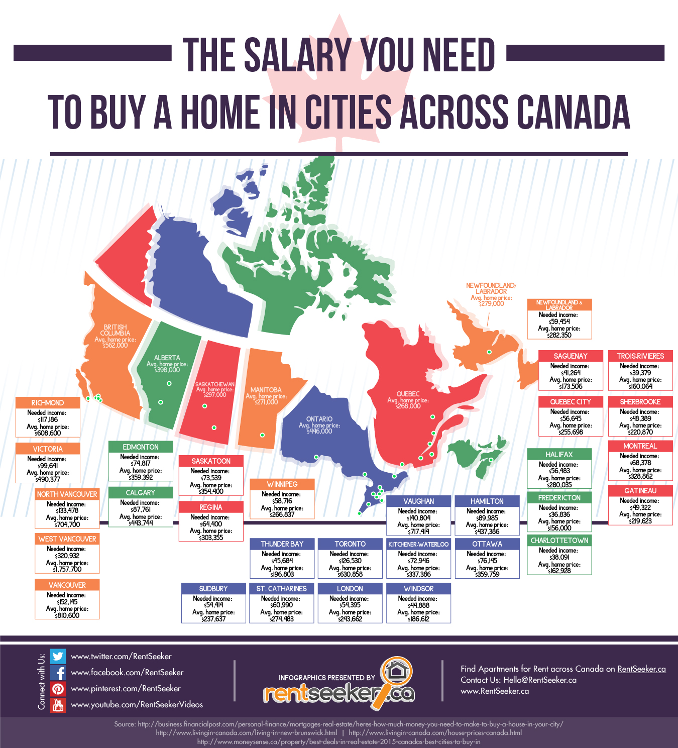 How Much Do You Need To Make To Buy A Home In Canada