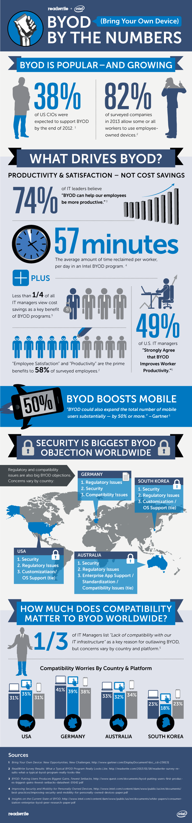 Should Companies Allow BYOD