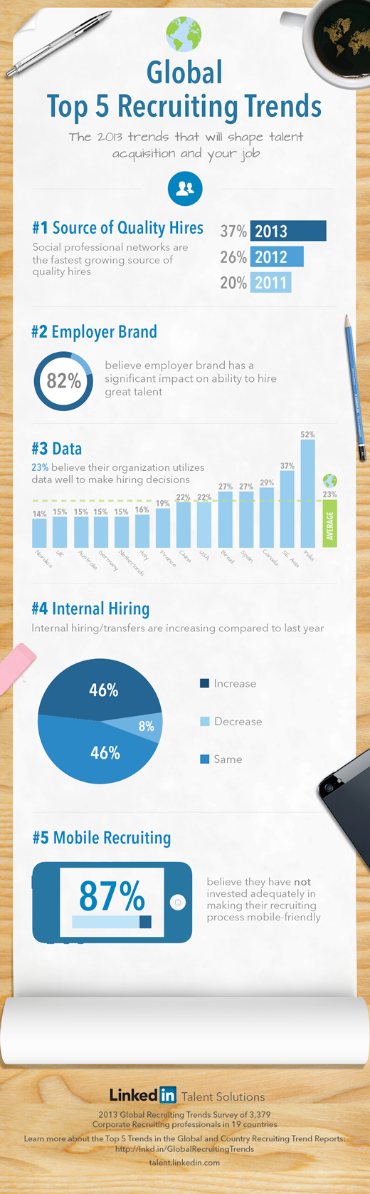 Top 5 Global Recruiting Trends