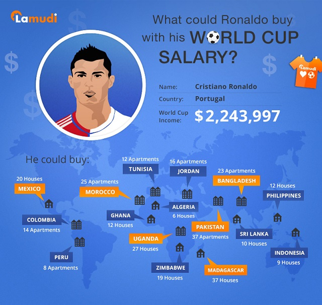 How Much Did Ronaldo Make In The World Cup