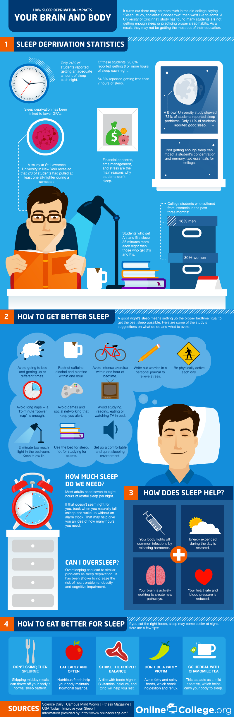 Are College Students Sleeping Well