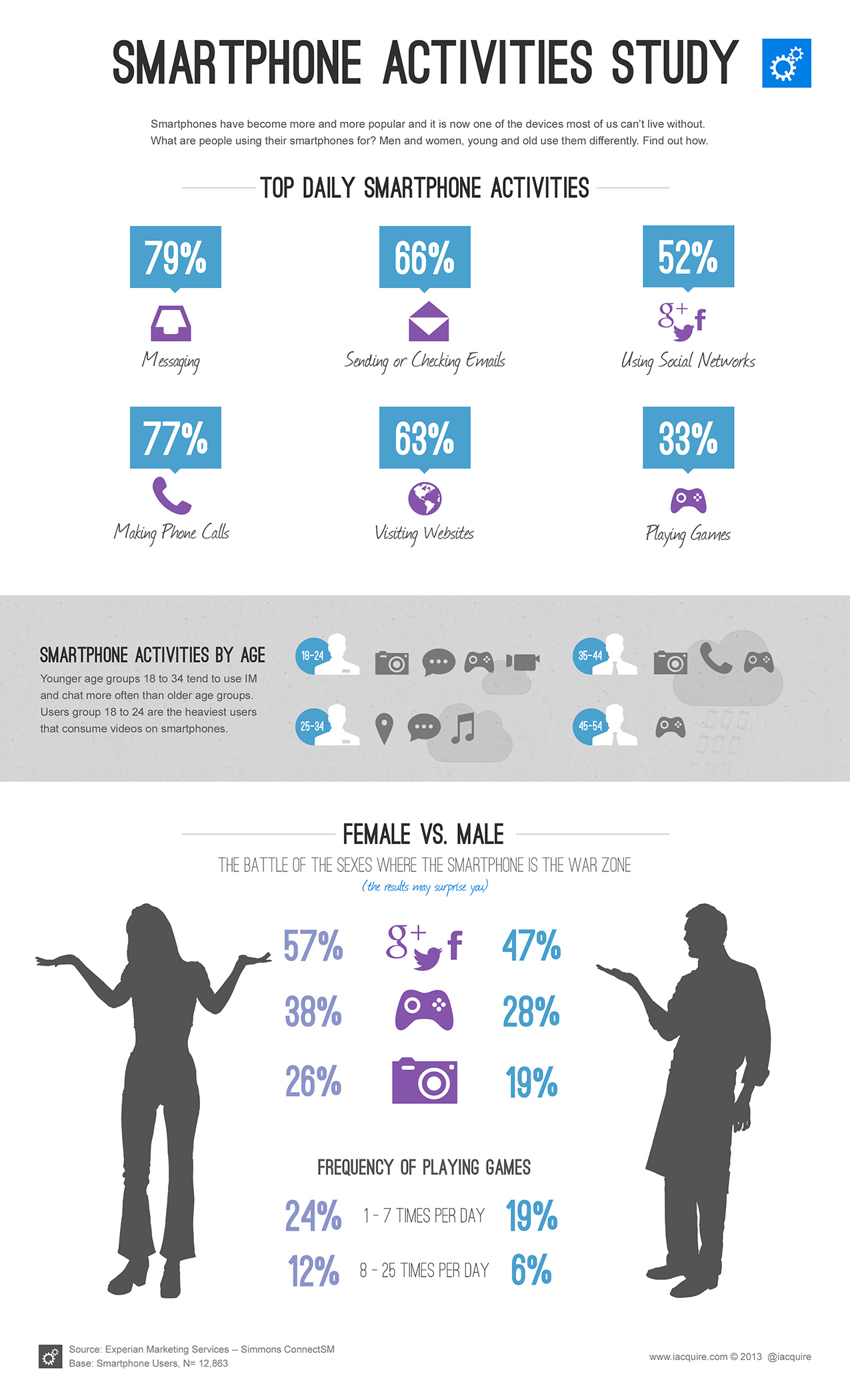 How Do Women And Men Use Their Phones