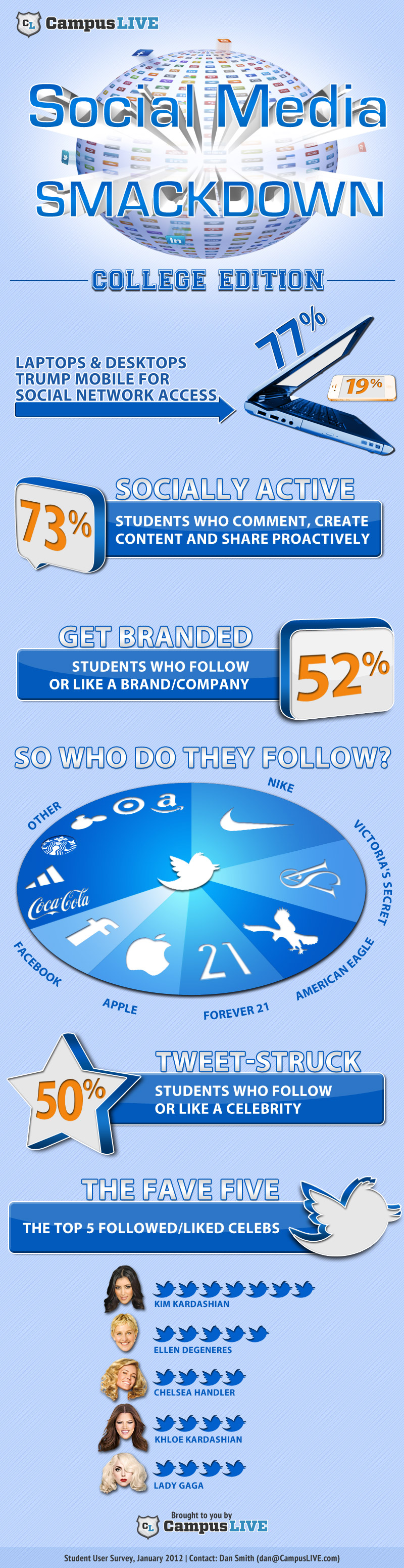 Who College Students Follow On Twitter