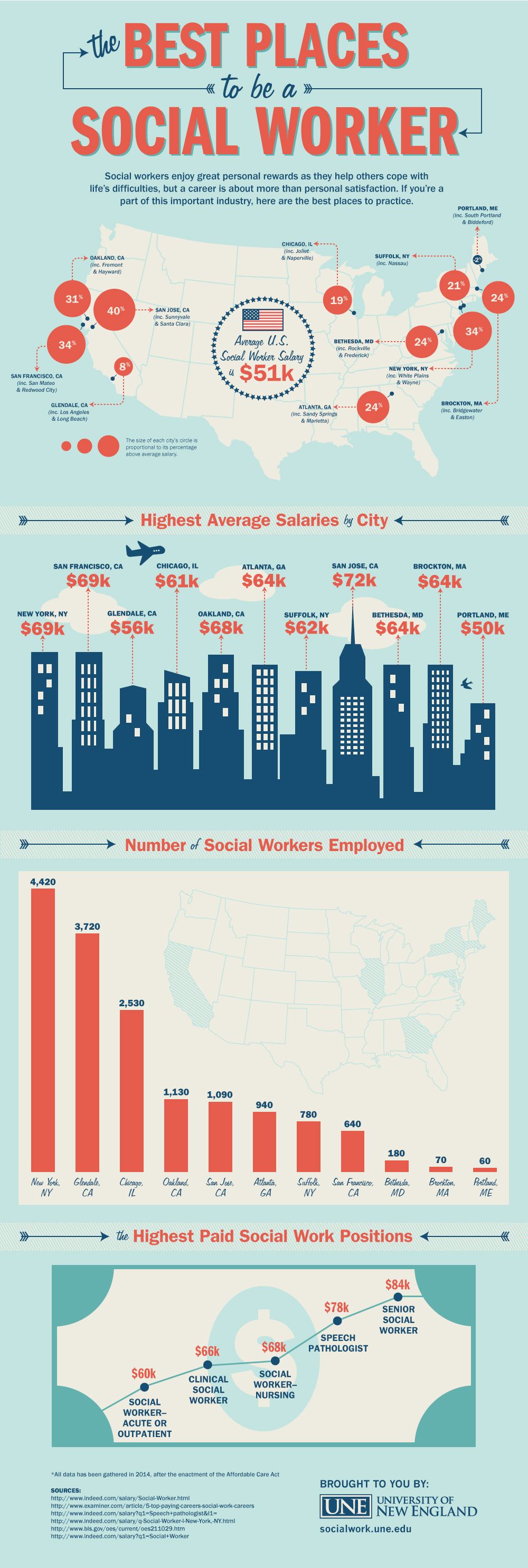 Best Cities To Work As A Social Worker