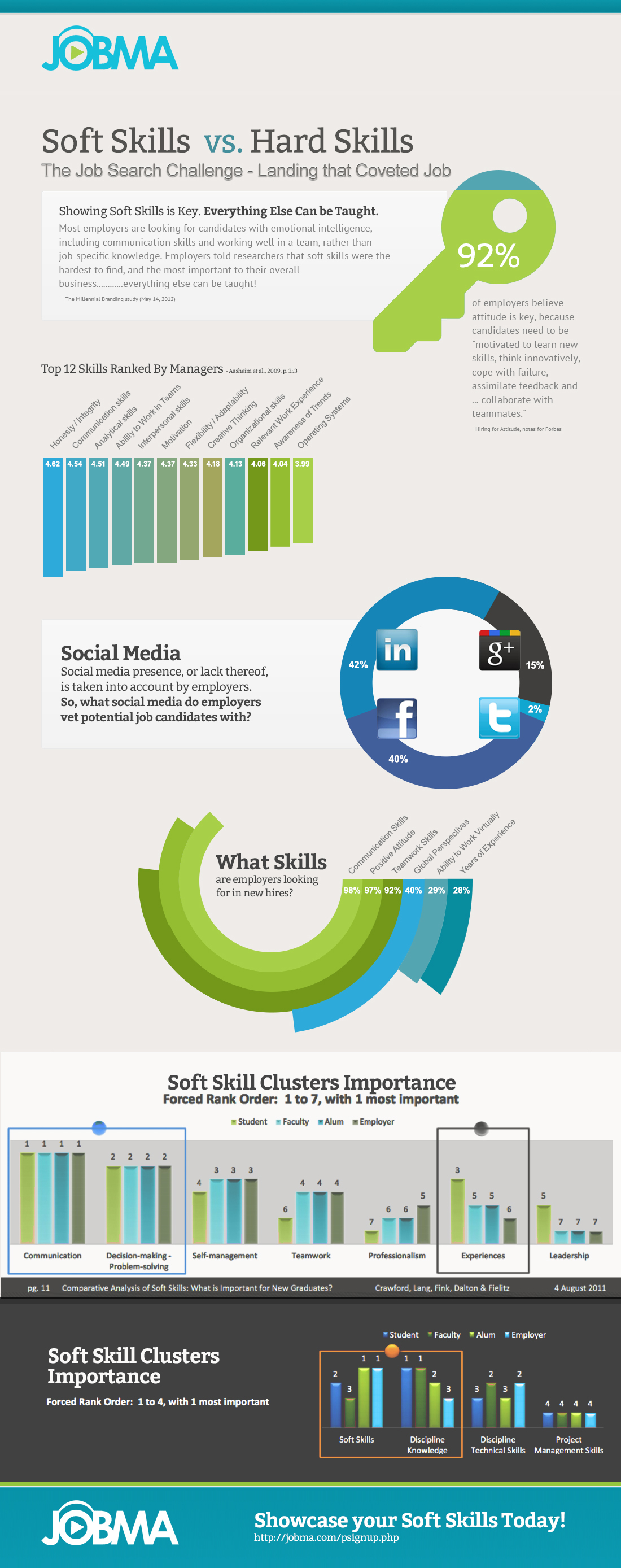 Are Soft Skills More Important Than Hard Skills