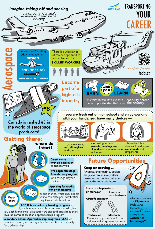 Careers In Aerospace Infographic