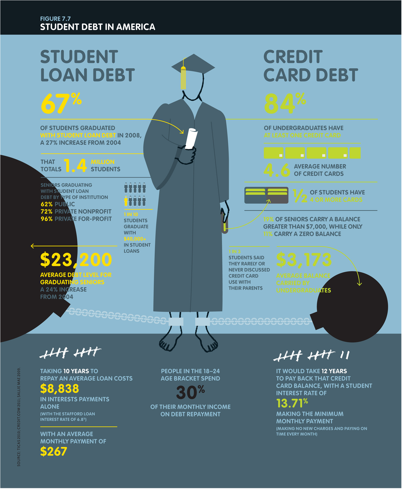 Student Loan Debt And Credit Card Debt
