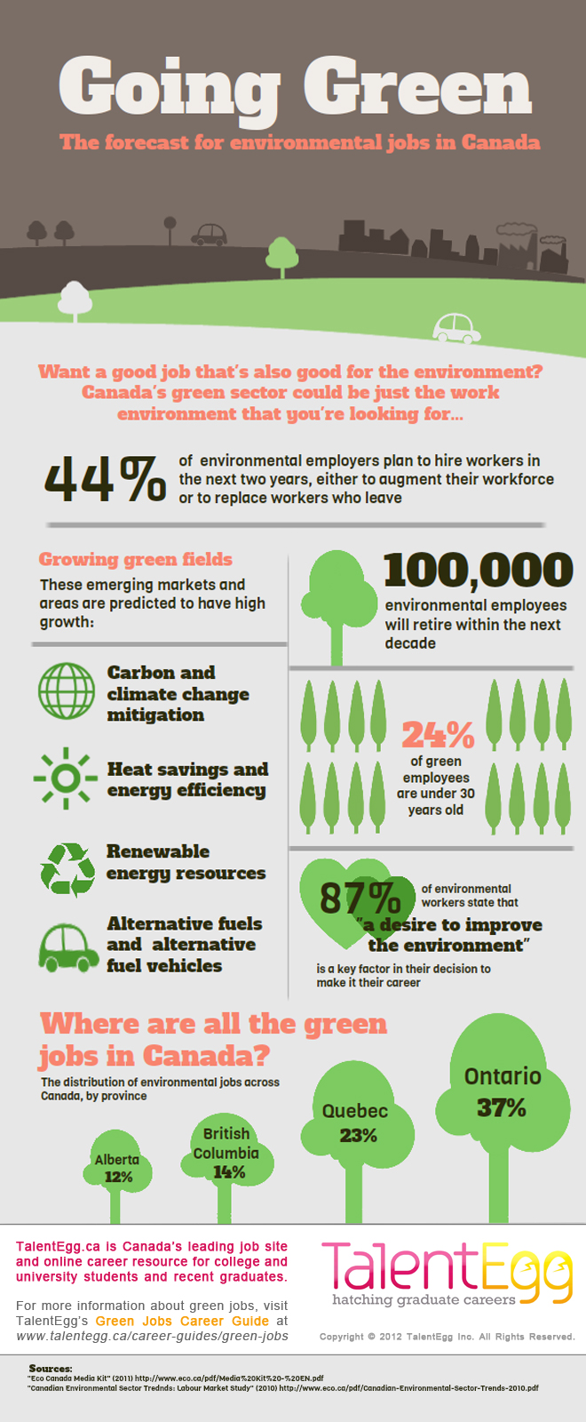 Going Green: Forecast For Environmental Jobs In Canada
