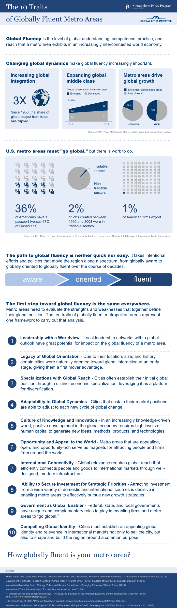 10 Traits Of Globally Fluent Cities