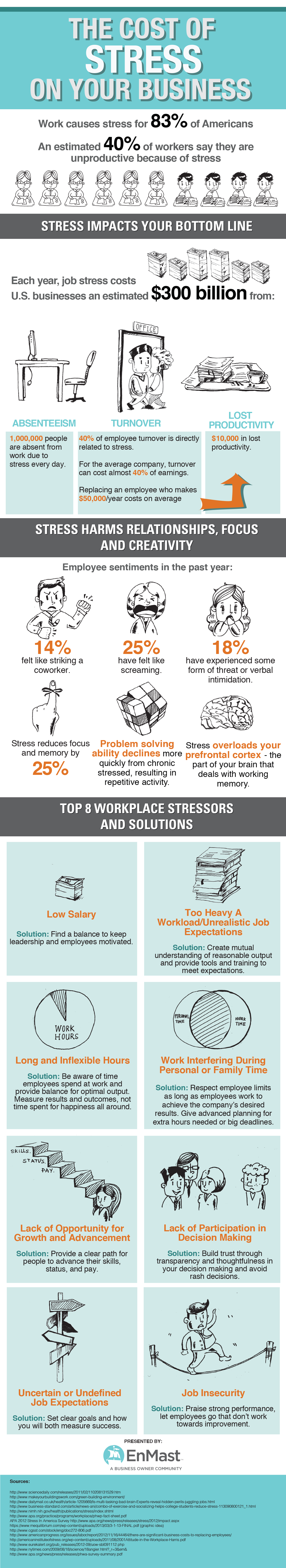 How Stress Are You At Work