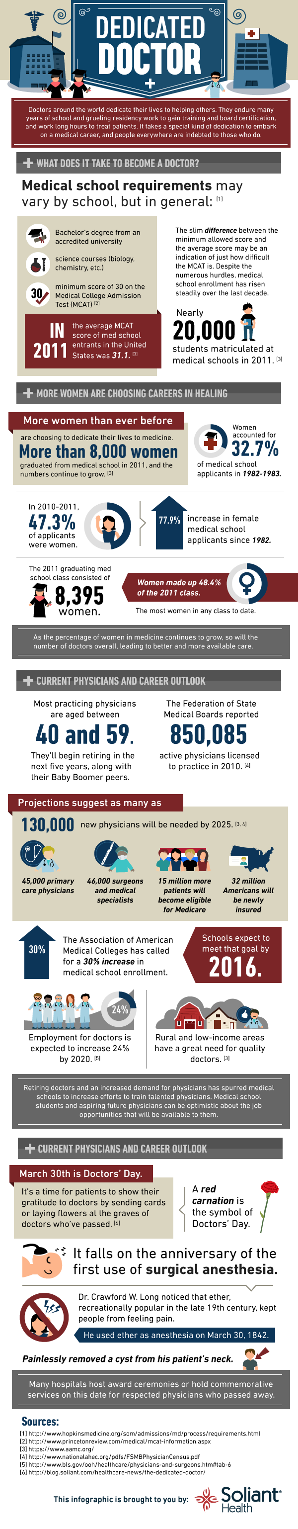 Doctor Career Infographic
