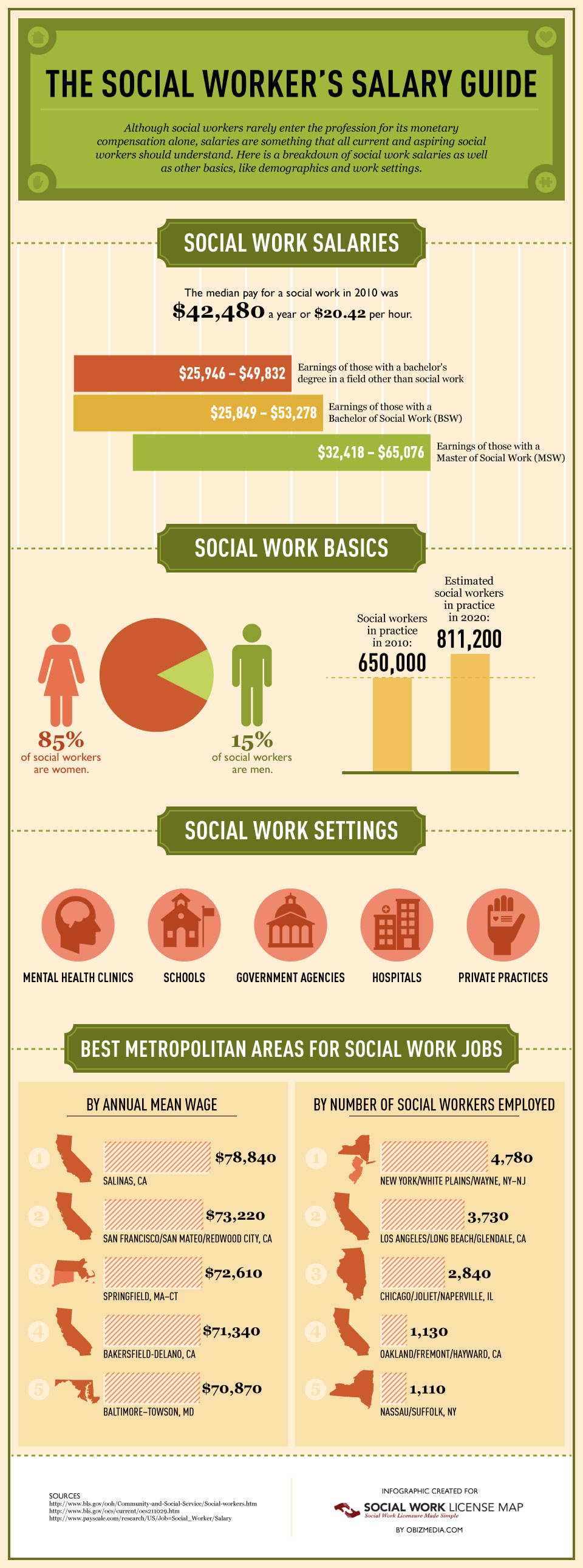 Do Social Workers Make A Lot Of Money