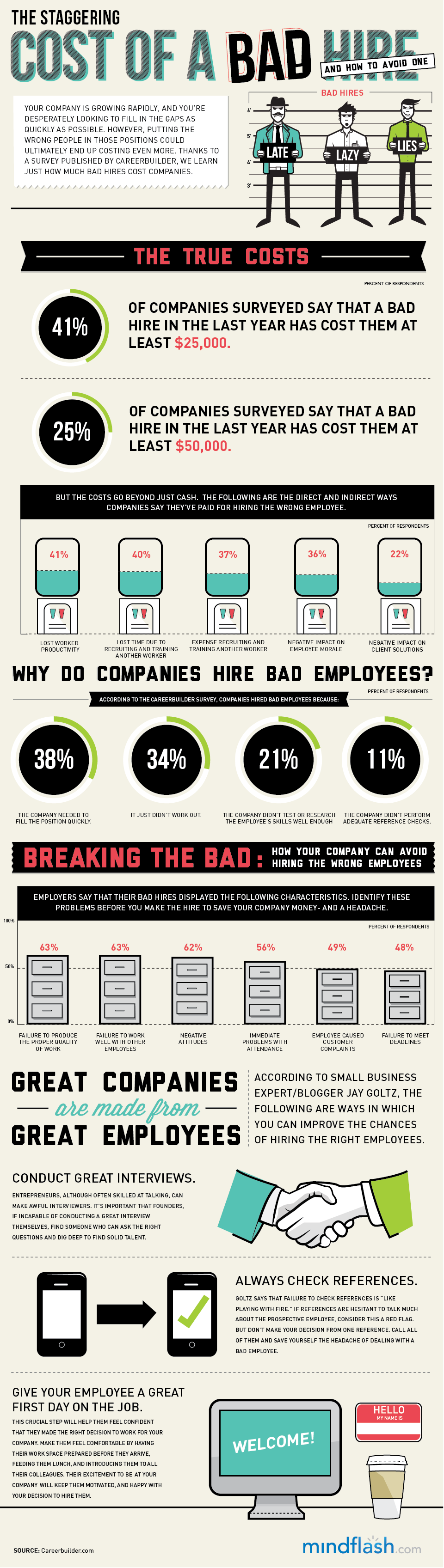 How Much A Bad Hire Cost
