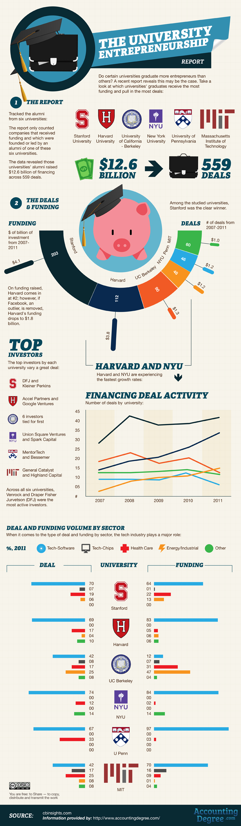 Which Universities Has The Best Entrepreneurs