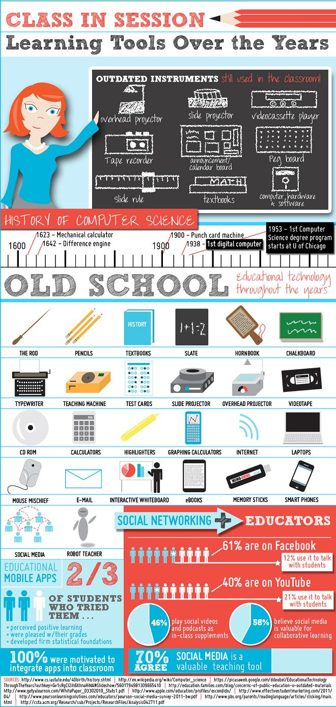 The History Of Classroom Tools Over The Years