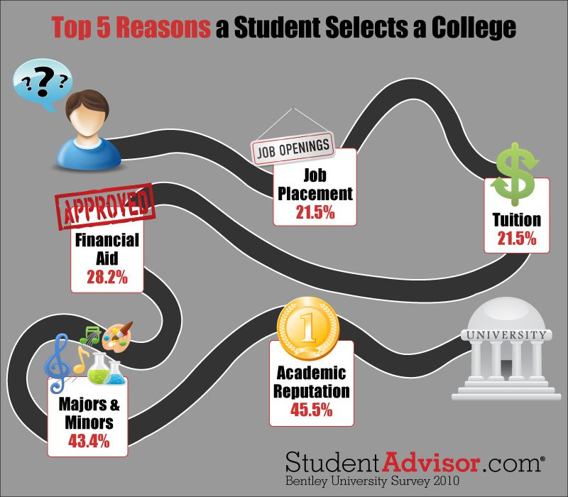 Top 5 Factors When Choosing A College